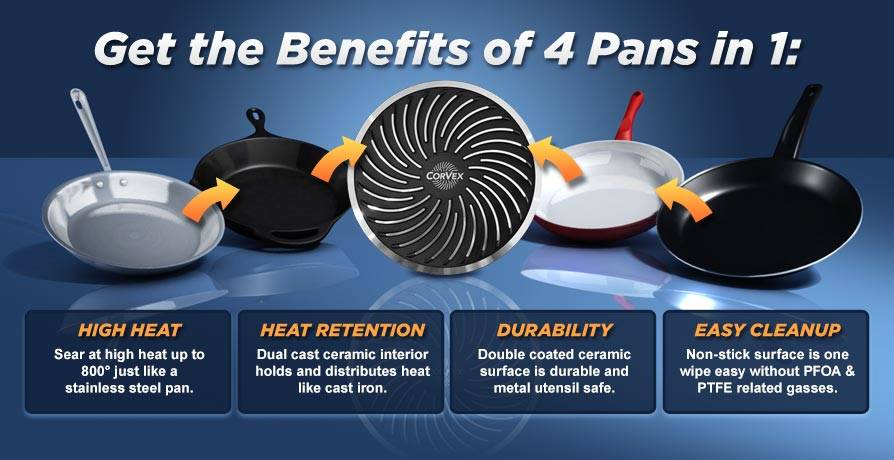Get the Benefits of 4 Pans in 1: high heat, heat retention, durability, easy cleanup.
